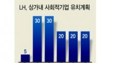 5년간 임대주택 상가에 사회적기업 120개