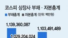 코스피 기업 재무상태 '개선'…부채비율 4.0%p