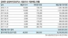 '삼바' 시총10위…김태한 지분평가액 '쑥'