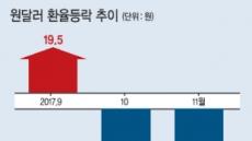 돌아온 외인'바이 코리아' 언제까지?