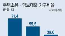 국민 절반이 유주택자지만…주담대 이용비율 70% 넘어