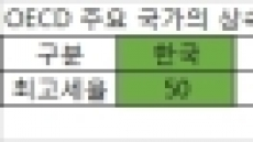 """""""獨보다 엄격한 가업상속공제…적용 대상ㆍ기준 완화돼야"""""""