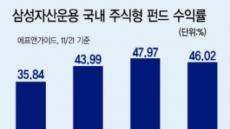 [2017 헤럴드 펀드대상 대상 - 삼성자산운용] '한국형 TDF', 저비용·장기투자 위한 'ETF'로 업계 선도