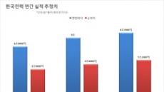 [줌인리더스클럽]한국전력, 해외진출 '박차'…미래 먹거리 준비 '착착'