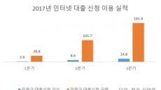 대출도 '메기효과'? 3분기 인터넷뱅킹 대출신청 79% 급증