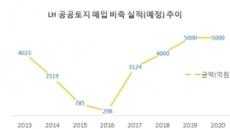 [단독] LH, 토지주택은행으로 빈집 매입…토지연금제 2019년 시행