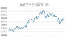 """사모펀드 약발ㆍ바이오 호재도 안 먹히는 휴젤…""""해외 유통 활로 모색"""""""