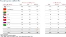 현대차 예상 벗어난 글로벌 판매 전망…3개 지역만 적중