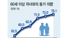 """노인 86% """"내집서 살고파""""…매입임대 글쎄?"""