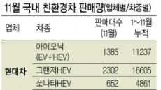 국내 친환경차 '月 1만대 시대'열렸다