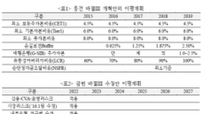 """""""바젤Ⅲ 개편안, 은행 추가부담 경감"""" 긍정 평가"""