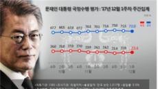 文 대통령 국정수행 긍정평가 70.8%