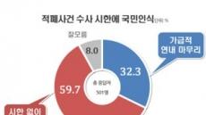적폐 수사 '시한 없이 철저히' 60% vs '연내 마무리' 32%