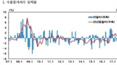 나홀로 '원高'…수출 물가 1.8% 하락