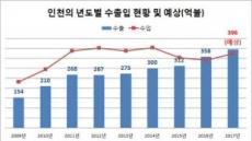 인천 수출 400억 달러 돌파 눈앞