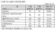 11월 수입 상용차 485대 판매…올 들어 최다