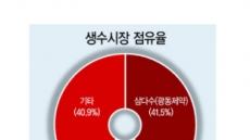 """""""잠재력 높다"""" 신사업 눈독…'먹는샘물' 춘추전국시대"""