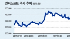 초호황 게임株…내년 'IFRS15'촉각