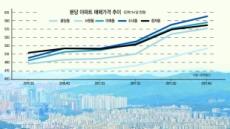 집값 6.7%↑…'천당 밑 분당' 옛명성 되찾나