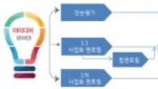 중기부, 아이디어 사업화 지원을 위한 '온라인 멘토링'서비스 개편