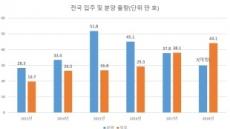 규제 포화 앞둔 주택 시장…'방탄' 서울 vs '맨몸' 지방