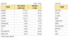 '금손 외국인' 올해도 수익률 대박…IT·금융·바이오 싹쓸이