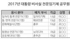 청와대가 뽑은 전문임기제 공무원 6명 모두 '여풍(女風)'