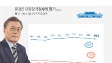 文 대통령 국정수행 지지도 69.5%…3주째 내림세