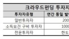 """실효성 없는 크라우드펀딩 지원책…""""전문투자자 유입 확대돼야"""""""