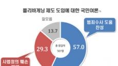 플리바게닝 제도 도입, 찬성 57% VS 반대 29%