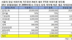 [임대활성화 방안] 서울ㆍ수도권 6억 이하 소형 최대수혜