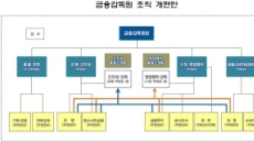 [금감원 조직개편①] '민원왕' 보험, 금소처로…소비자 최우선 시그널
