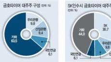 금호타이어, SK에 팔면 땡처리?…채권단 손익 저울질