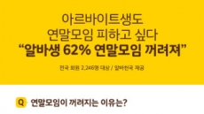 """알바생 10명 중 6명 """"송년회ㆍ연말 모임 꺼린다"""""""