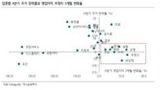 """""""올해 마지막 승부…대형ㆍ가치株 중심 주식 비중 늘려라"""""""