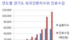 경기도 찾은 외국인환자 8년만에 5.6배 증가