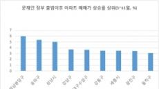 文정부 출범 뒤 분당 아파트값 상승률 최고
