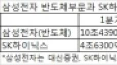 """내년 韓 반도체 영업익 60조 시대…""""디램 수요 증가"""""""
