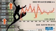 8개월 연속 상승, 코스피 2560선 돌파…역대급 '신기록 잔치'