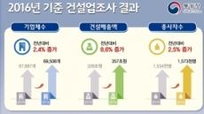 지난해 부동산 활기, 건설매출 8.6% 증가…부가가치도 12% 급증, 고용은 2.5% 증가