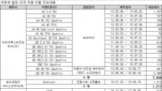 아우디ㆍ포드ㆍBMW 등 25개 차종 1만2779대 리콜