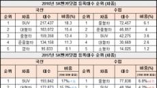 """SK엔카닷컴 """"올해 중고차 시장, 국산 '주춤', 수입 '선전'…SUV 인기도↑"""""""