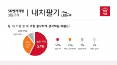 """SK엔카직영 """"소비자 10명 중 6명, 차 팔 때 '가격'이 가장 중요해"""""""