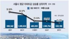 강북권 3구 '한강라인' 형성되나