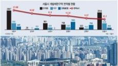 주택 늘리는 서울…신규 후보지는 어디?