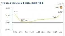 서울 집값 상승률 제자리로…8.2 대책 약발 끝