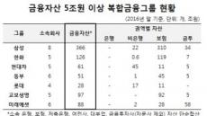 [금융혁신-재벌개혁③] 금융그룹통합감독 기준 5조원으로