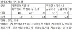 [금융혁신-서민지원⑦] 장기소액연체 회생기구…중금리 서민대출 출시