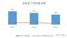 [금융혁신-대출개선⑤]가계대출 많이 하면 자본 더 쌓아야