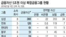 [금융위 금융혁신 추진방향] 자산 5조 금융그룹 통합감독 대상
